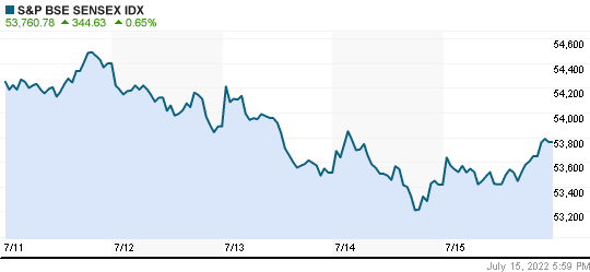 World Market Indices Global Stock Market Index World Reuters