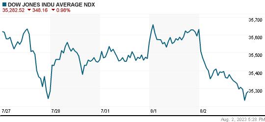 Market Indices