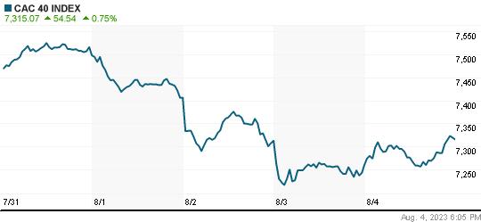 World Market Indices, Global Stock Market Index, World