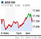 .BSE Chart (.BSE100)