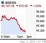BSESN Chart (in!sen)