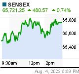 SENSEX Chart (.BSESN)
