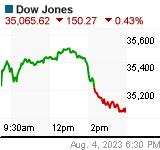 DJIA Chart (.DJI)