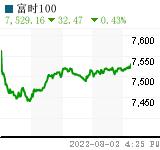 DJIA Chart (.FTSE)