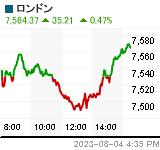 ロンドン Chart (.FTSE)