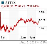TECHMARK Chart (.FTT1X)