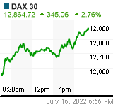 DAX Chart (.GDAXI)