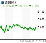 德国DAX Chart (.GDAXI)
