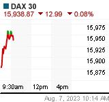 DAX Chart (de!daxx)