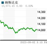 纳斯达克 Chart (.IXIC)