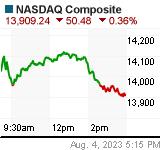 NASDAQ Chart (.IXIC)