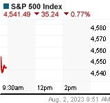 S&P 500 Chart (.SPX)