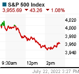 S&P 500 Chart (us!spx)