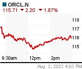 ORCL.N