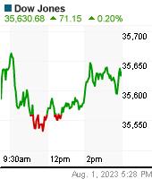 DJIA Chart (us!dji)