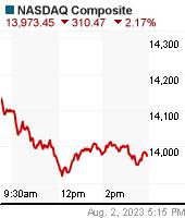 NASDAQ Chart (us!comp)