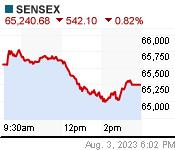 SENSEX Chart (in!sen)