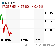 NIFTY Chart (in!nsx)