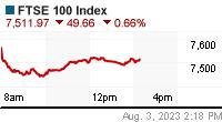 FTSE 100 Chart (gb!ftse)