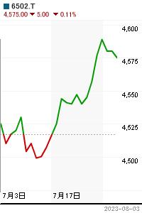 東芝ーの株価
