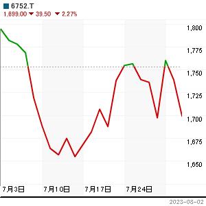 パナソニックの株価