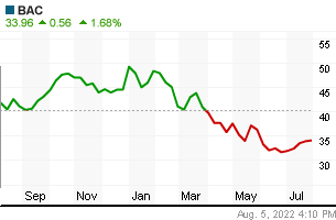 BANK OF AMERICA yearly chart