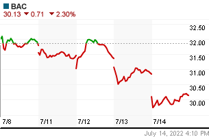 BANK OF AMERICA weekly chart