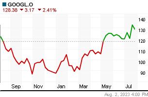 GOOGLE yearly chart