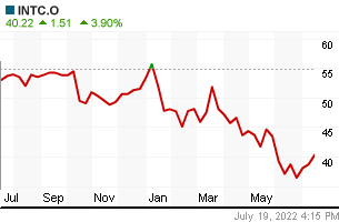 INTEL yearly chart