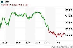 JP MORGAN daily chart