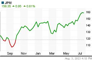 JP MORGAN yearly chart