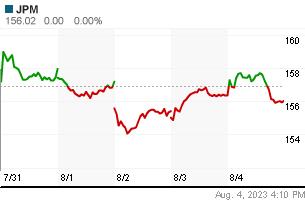 JP MORGAN weekly chart
