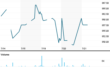 Chart for 5461.NG