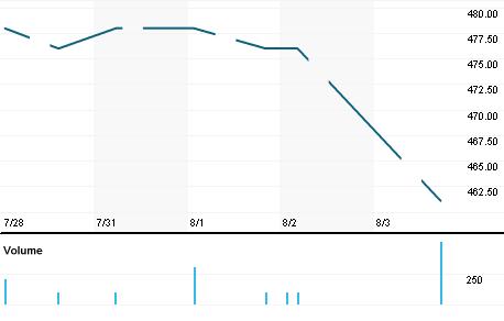 Chart for 6439.NG