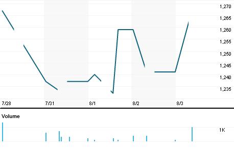 Chart for 7227.NG