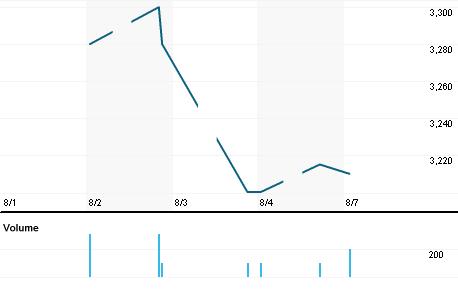 Chart for 8071.NG