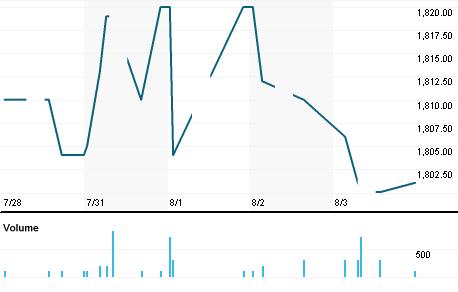 Chart for 9664.NG