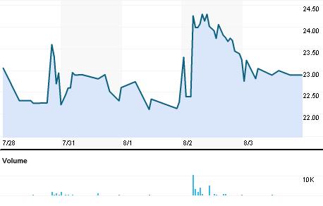 Chart for AADM.BO