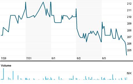 Chart for AAIF.L