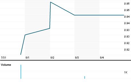 Chart for AAQG.DE