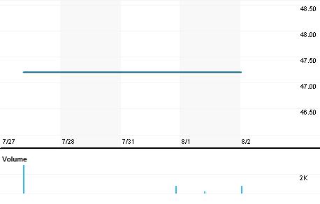 Chart for AAVC.L