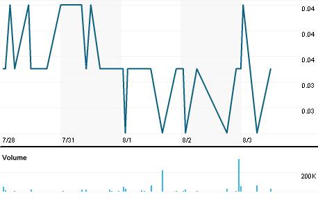 Chart for AAZ.V
