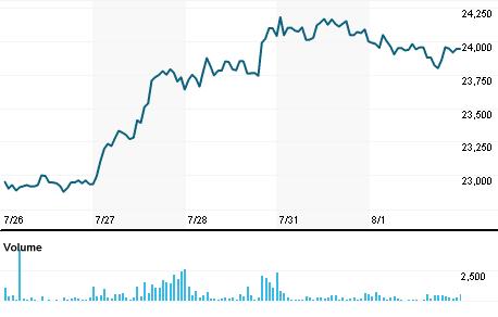 Abbott India Ltd Stock Quote Company Overview