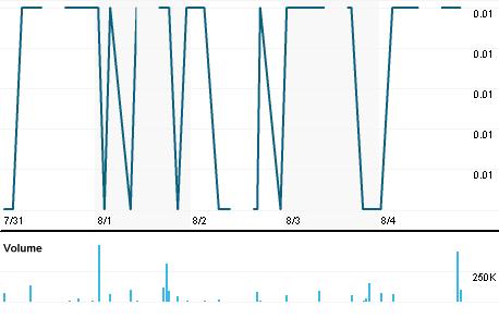 Chart for ABTB.KL