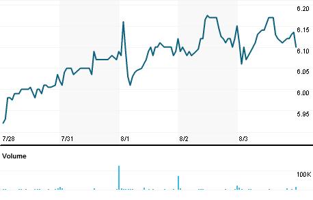Chart for ACCO.N