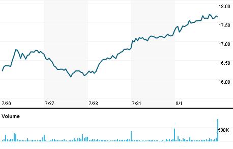 Chart for ACHI.PK