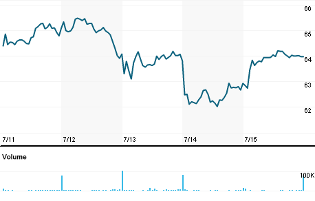 Chart for ACM.N