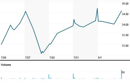 Chart for ACNB.OQ