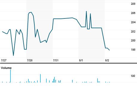 Chart for ADDDF.PK