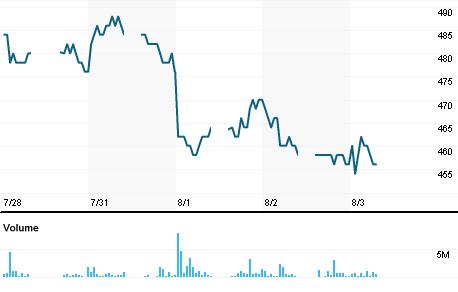 Chart for ADHI.JK